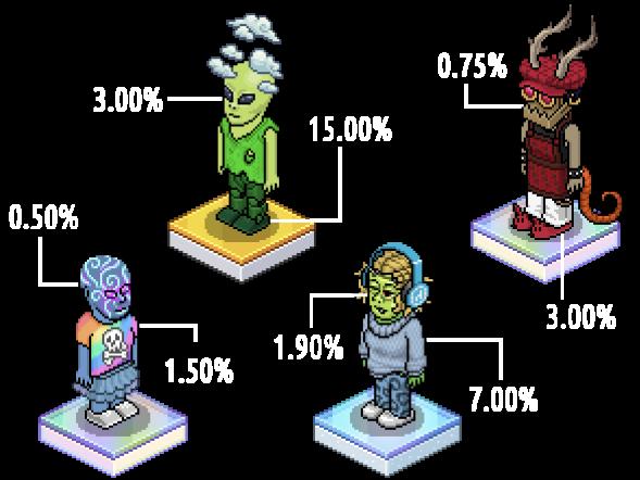Habbo Avatar traits
